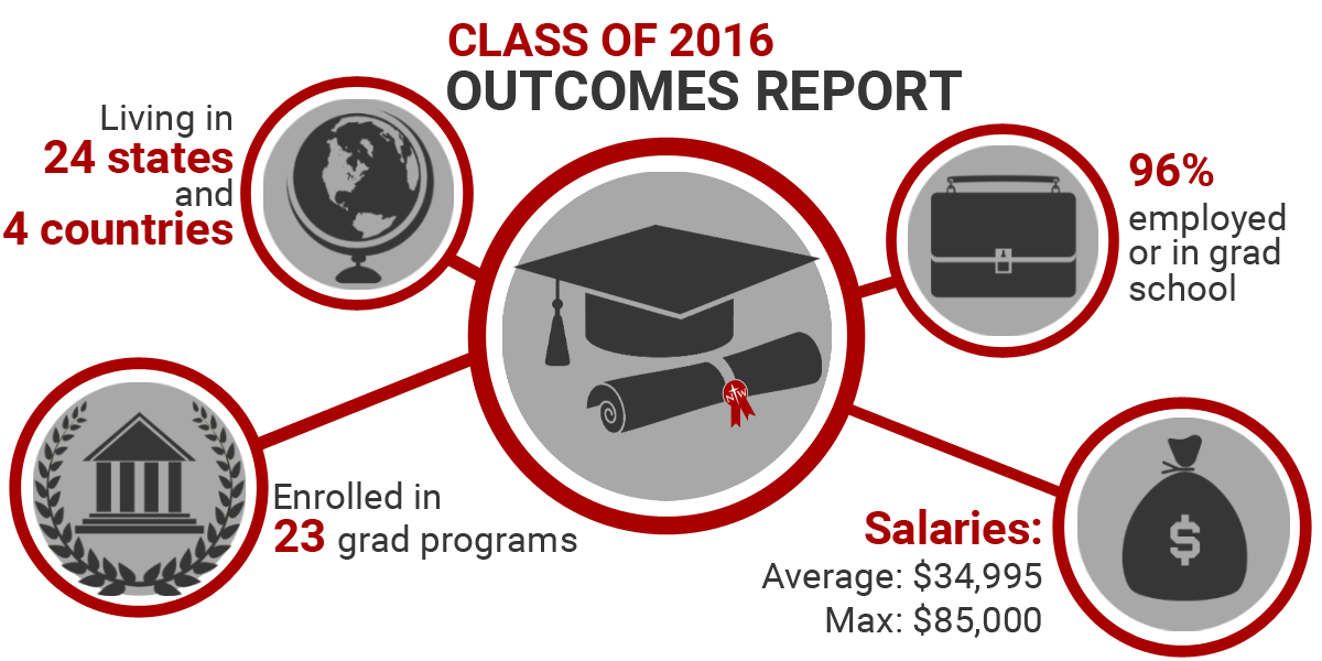 Class of 2016 Outcomes Report